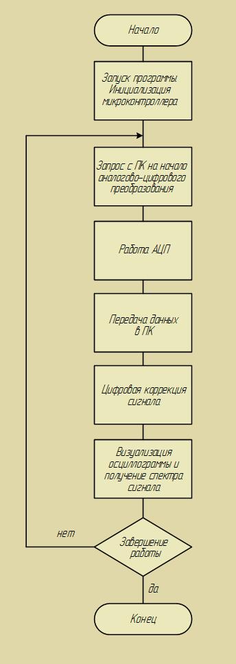 Алгоритм работы устройства
