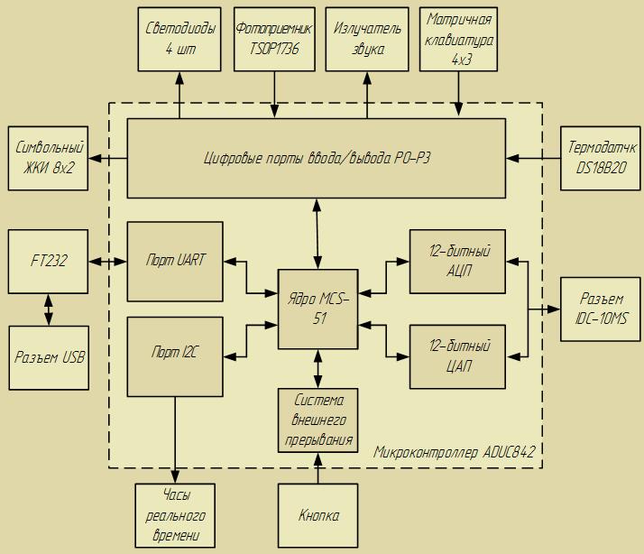 Структурная схема стенда LESO1
