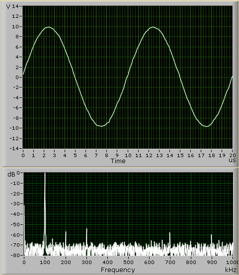 Oscillogram and spectrum of the sine signal