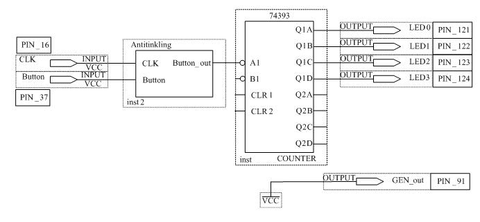 Схема суммирующего счётчика