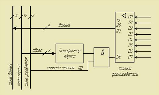 Функциональная схема порта