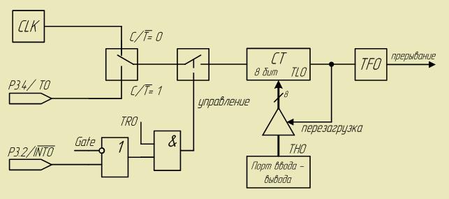 Структурная схема таймера в