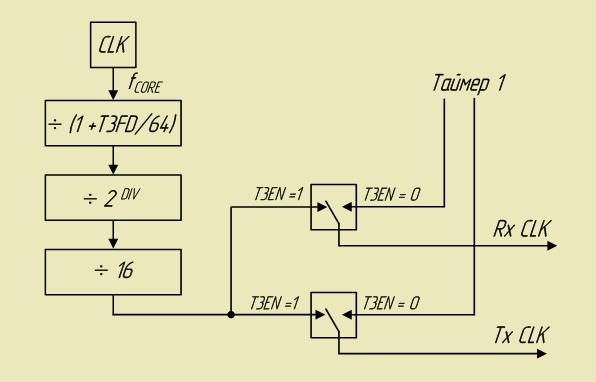 Структурная схема Таймера 3 15