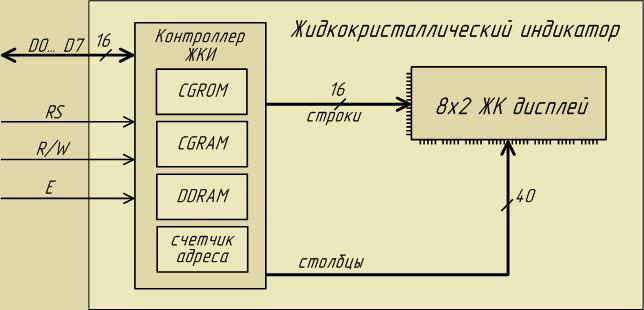 Структурная схема ЖКИ 12,6 КБ